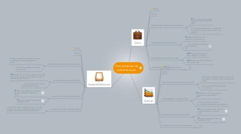 Mind Map: Herramientas de adminitracion