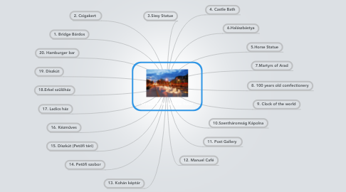 Mind Map: Gyula interactive tour