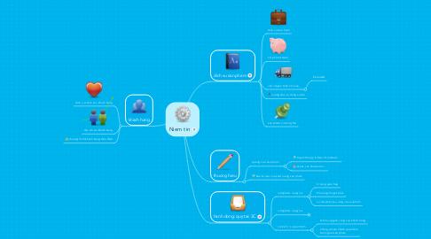 Mind Map: Niem tin