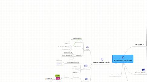 Mind Map: Plan van Aanpak Suriname KPS