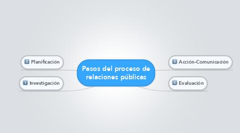 Mind Map: Pasos del proceso de relaciones públicas
