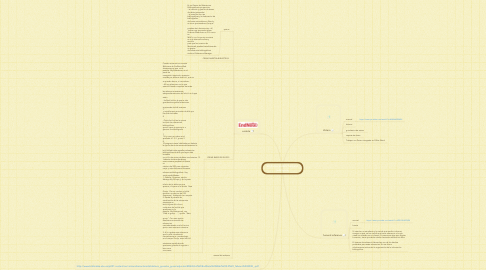 Mind Map: endnote zotero harvard reference