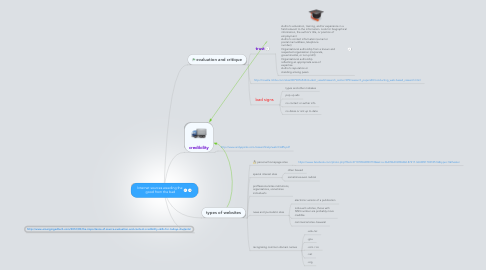 Mind Map: Internet sources weeding the  good from the bad