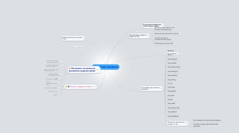 Mind Map: Вредоносные программы