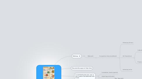 Mind Map: Recht- und Sozialkunde