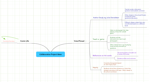 Mind Map: Collaborative Project Ideas