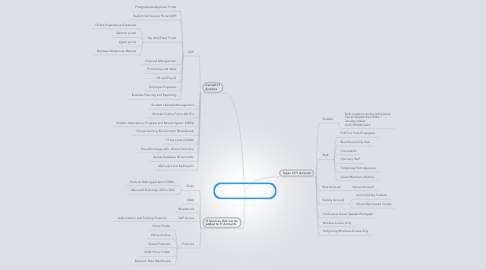 Mind Map: Current Systems Analysis - Mind Map Version 1