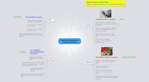 Mind Map: Theoretical Perspectives of Language Acquisition