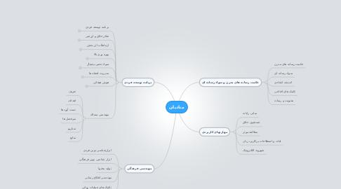 Mind Map: منادیان