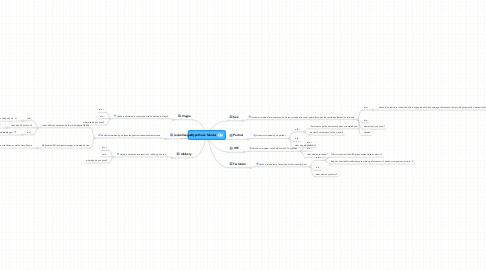Mind Map: Hypothesis Murder