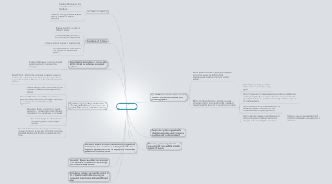 Mind Map: Chapter 12