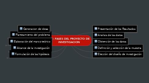 Mind Map: FASES DEL PROYECTO DE  INVESTIGACION