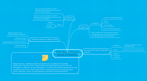 Mind Map: Motor Speech Disorders: Apraxia and Dysarthria