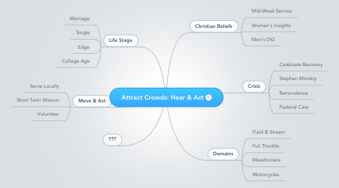 Mind Map: Attract Crowds: Hear & Act