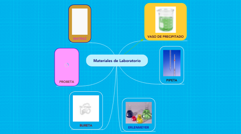 Mind Map: Materiales de Laboratorio