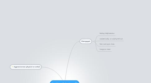 Mind Map: Problem Behaviour