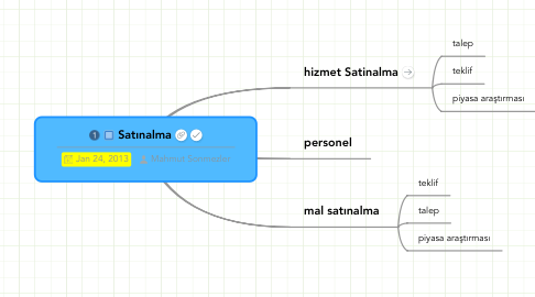 Mind Map: Satınalma