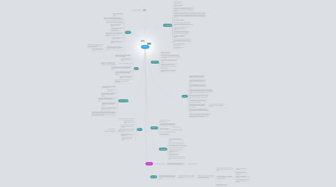 Mind Map: SPP