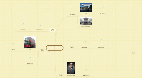 Mind Map: GE PROJECT