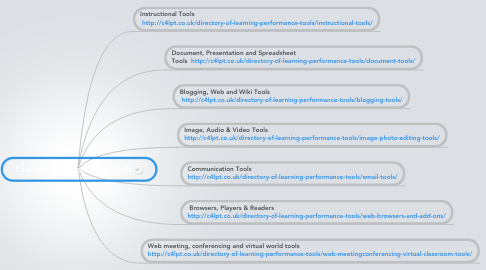 Mind Map: Learning & Performance Tools