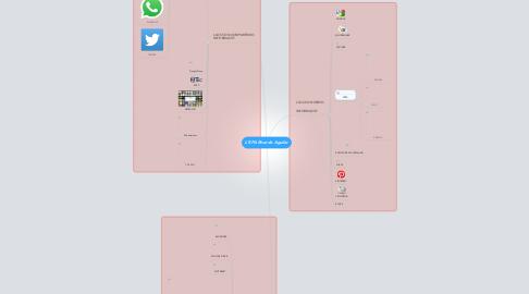 Mind Map: L'EPA Ricardo Aguilar