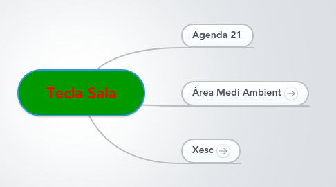 Mind Map: Tecla Sala