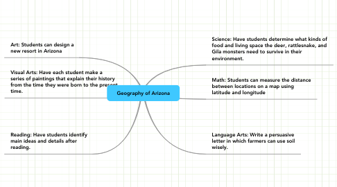 Mind Map: Geography of Arizona