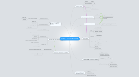 Mind Map: Feeding & Swallowing Disorders