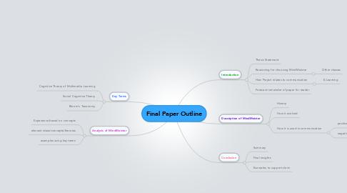 Mind Map: Final Paper Outline