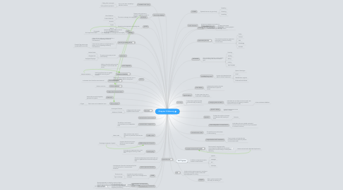 Mind Map: Chapter 5 Glossary