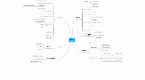 Mind Map: FDB