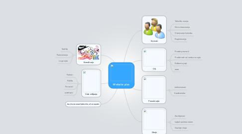 Mind Map: Website plan