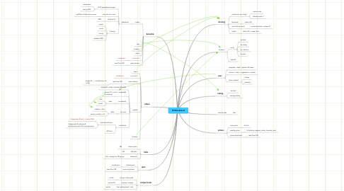 Mind Map: FDB backend