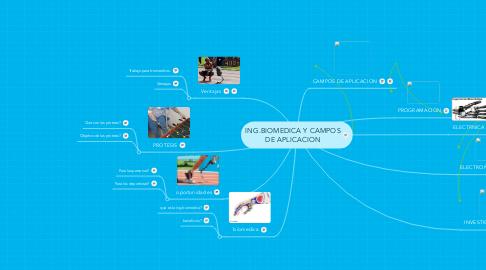 Mind Map: ING.BIOMEDICA Y CAMPOS DE APLICACION