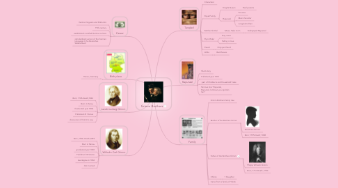 Mind Map: Grimm Brothers
