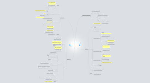 Mind Map: Medically important bacteria