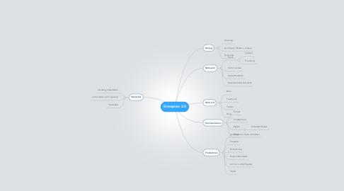 Mind Map: Enterprise 2.0