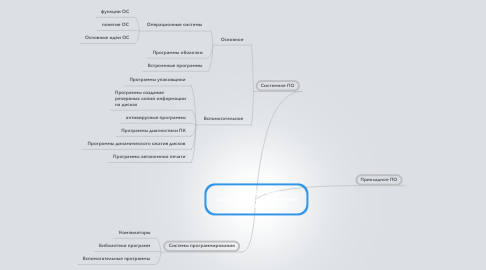 Mind Map: Классификация программного обеспечения ПК