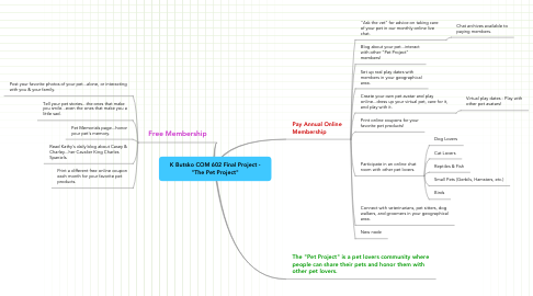 "Mind Map: K Butsko COM 602 Final Project - ""The Pet Project"""