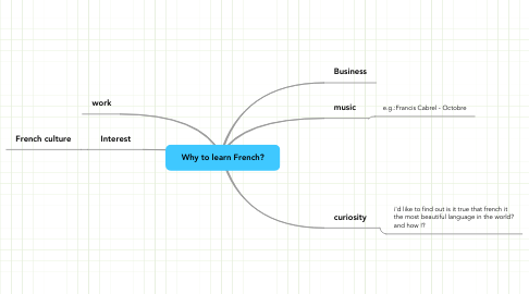 Mind Map: Why to learn French?
