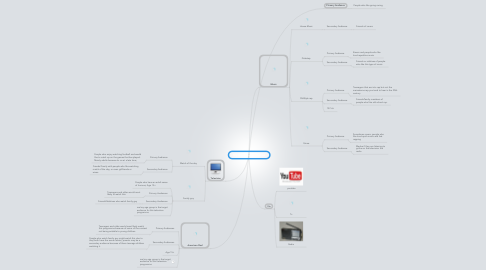 Mind Map: My Media Consumption
