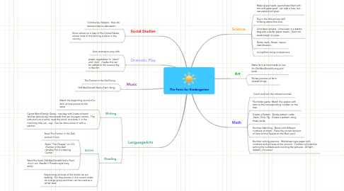 Mind Map: The Farm for Kindergarten