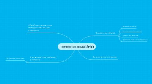 Mind Map: Применение среды Matlab