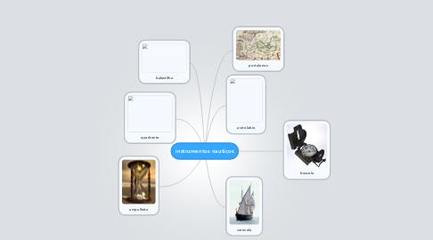 Mind Map: instrumentos nauticos