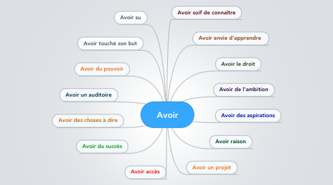 Mind Map: Avoir