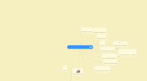 Mind Map: Ciclo del Proceso de Producción