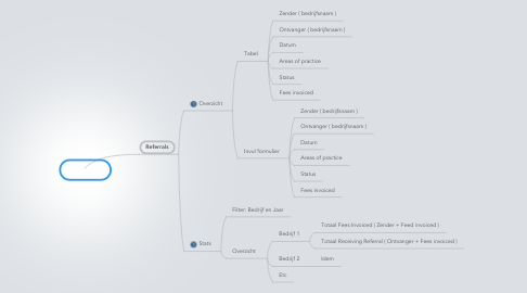 Mind Map: Biolegis