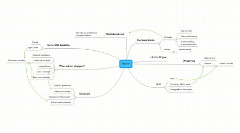 Mind Map: VSV-er