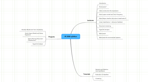 Mind Map: IR 2008 syllabus
