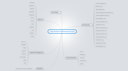 Mind Map: www.derbyshirekadampaprimary.org